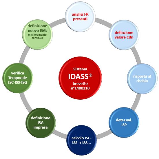 flusso IDASS